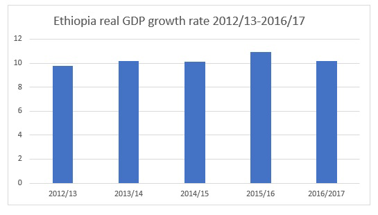 economic-growth-2012_13-2016_17